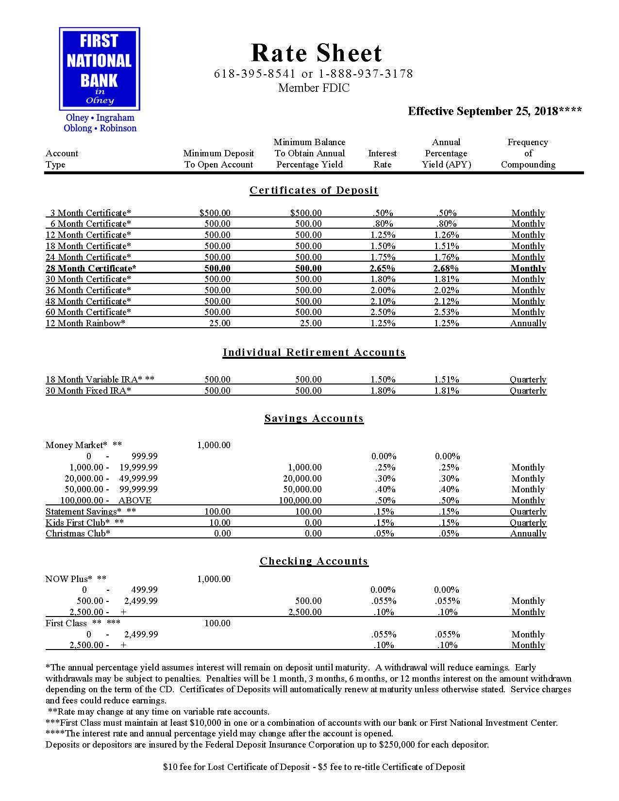Deposit Rates First National Bank In Olney